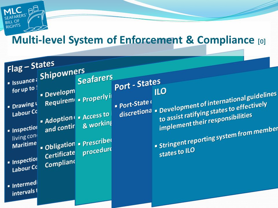 Multi-level System of Enforcement & Compliance [0]